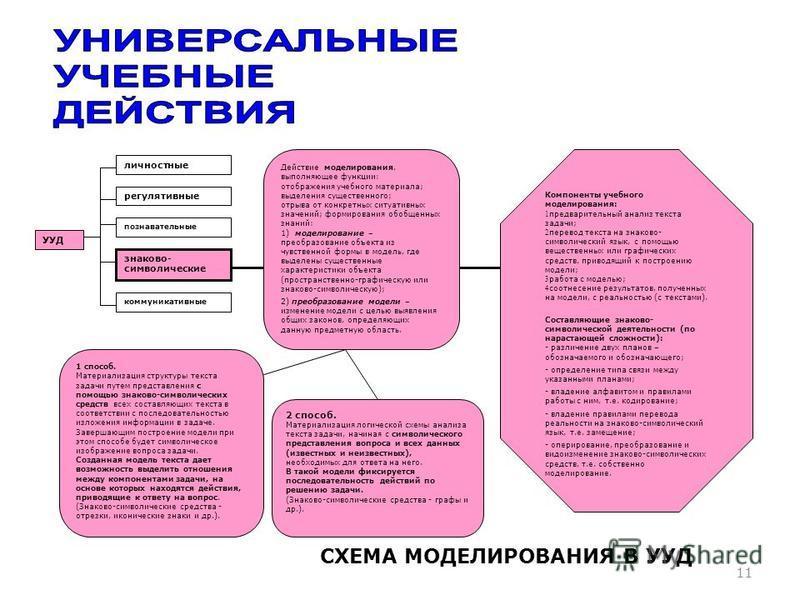 11 личностные регулятивные познавательные знаково- символические коммуникативные УУД 1 способ. Материализация структуры текста задачи путем представления с помощью знаково-символических средств всех составляющих текста в соответствии с последовательн