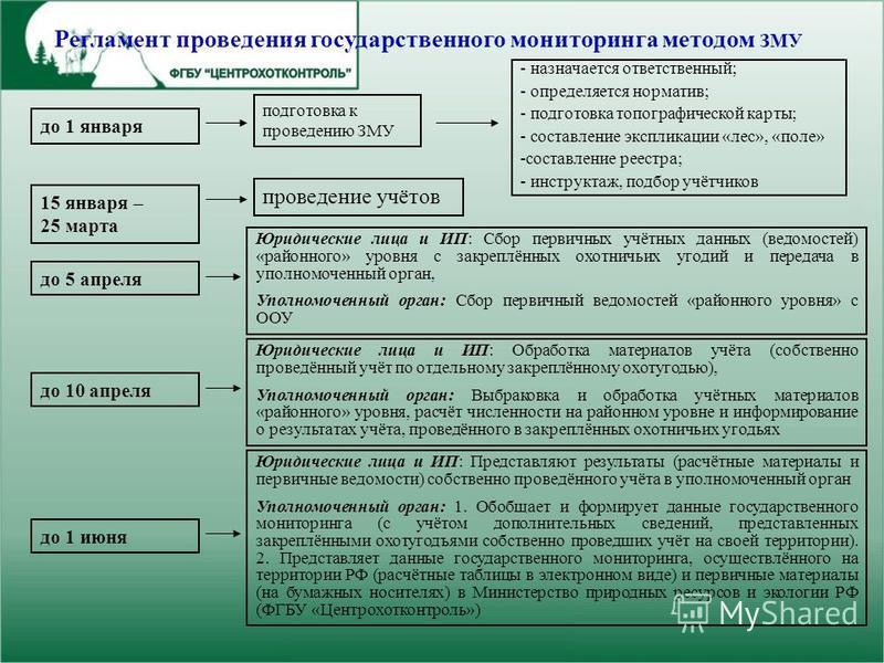 Регламент проведения государственного мониторинга методом ЗМУ подготовка к проведению ЗМУ - назначается ответственный; - определяется норматив; - подготовка топографической карты; - составление экспликации «лес», «поле» -составление реестра; - инстру