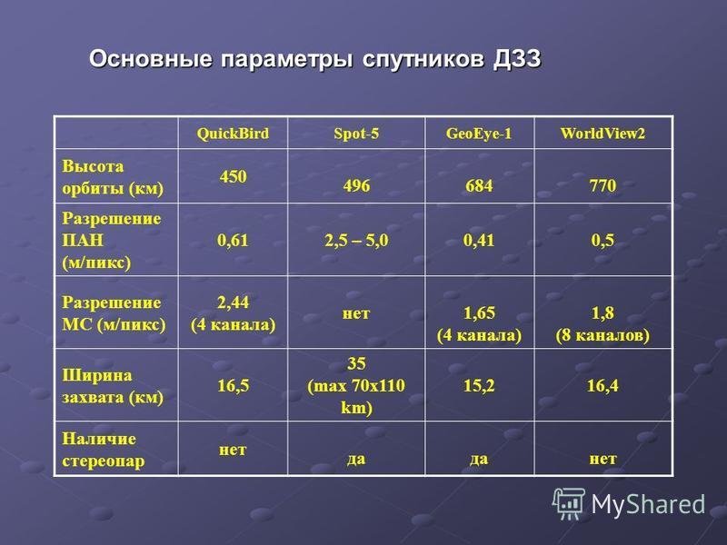 QuickBirdSpot-5GeoEye-1WorldView2 Высота орбиты (км) 450 496684770 Разрешение ПАН (м/пикс) 0,61 2,5 – 5,00,410,5 Разрешение МС (м/пикс) 2,44 (4 канала) нет 1,65 (4 канала) 1,8 (8 каналов) Ширина захвата (км) 16,5 35 (max 70x110 km) 15,216,4 Наличие с