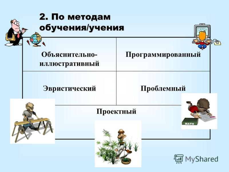 2. По методам обучения/учения Объяснительно- иллюстративный Программированный Эвристический Проблемный Проектный