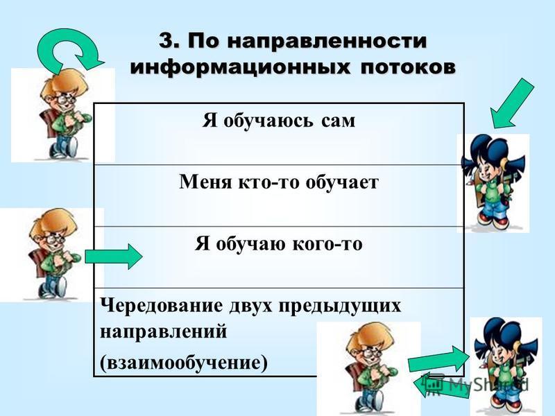 3. По направленности информационных потоков Я обучаюсь сам Меня кто-то обучает Я обучаю кого-то Чередование двух предыдущих направлений (взаимообучение)