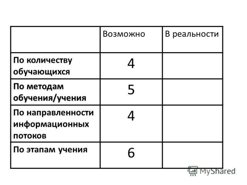 ВозможноВ реальности По количеству обучающихся 4 По методам обучения/учения 5 По направленности информационных потоков 4 По этапам учения 6