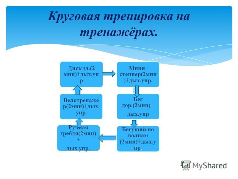 Круговая тренировка на тренажёрах. Диск зд.(2 мин)+дых.уп р Велотренажё р(2 мин)+дых. упр. Ручная гребля(2 мин) + дых.упр. Бегущий по волнам (2 мин)+дых.у пр. Бег дор.(2 мин)+ дых.упр Мини- степпер(2 мин )+дых.упр.