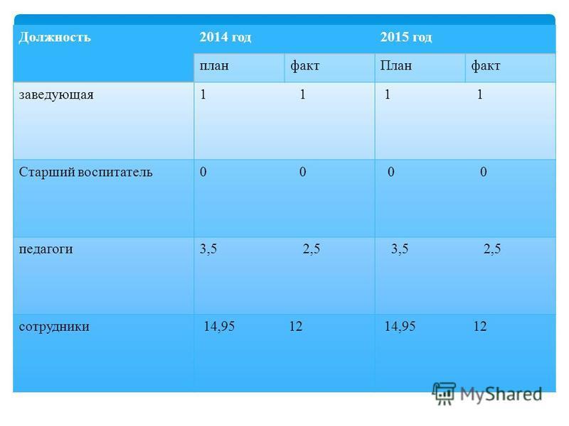 Должность 2014 год 2015 год план факт Планфакт заведующая 1 1 1 Старший воспитатель 0 0 0 петагоги 3,5 2,5 сотрудники 14,95 12