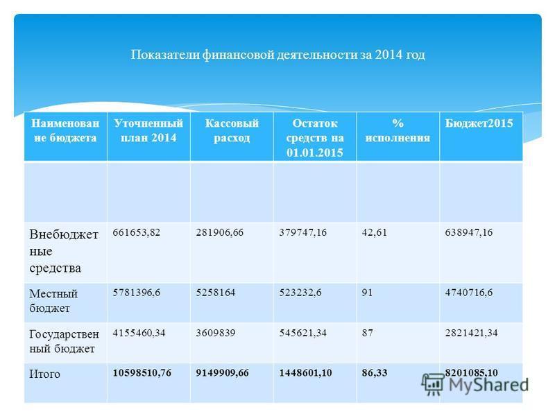 Наименован ие бюджета Уточненный план 2014 Кассовый расход Остаток средств на 01.01.2015 % исполнения Бюджет 2015 Внебюджет ные средства 661653,82281906,66379747,1642,61638947,16 Местный бюджет 5781396,65258164523232,6914740716,6 Государствен ный бюд