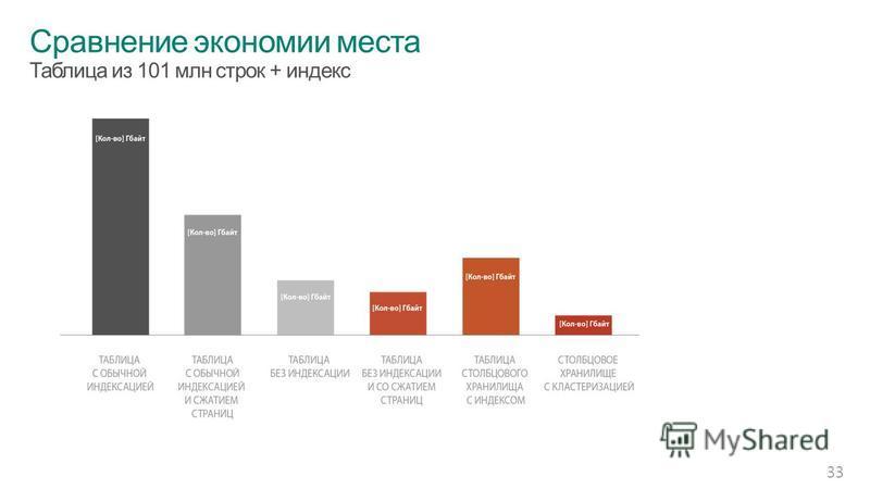 Сравнение экономии места Таблица из 101 млн строк + индекс 33