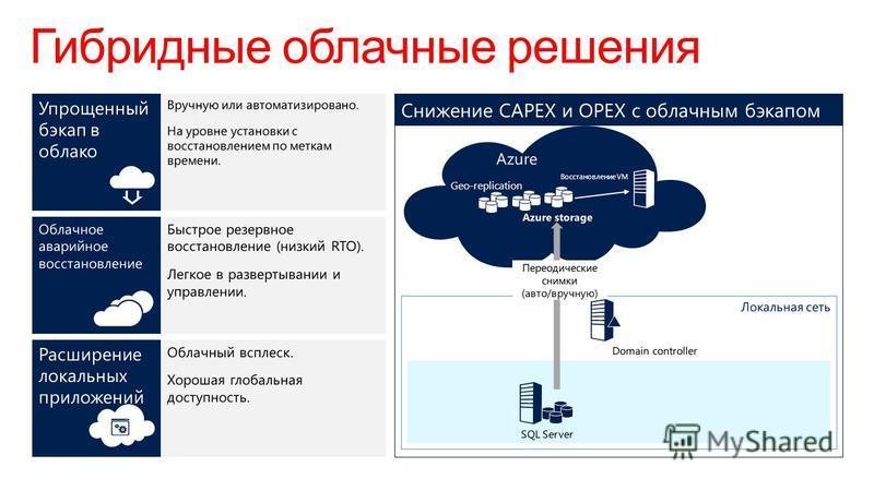 Гибридные облачные решения Восстановление VM Geo-replication