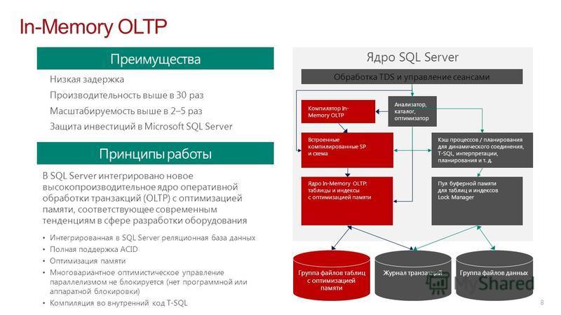Ядро SQL Server In-Memory OLTP 8 Преимущества Низкая задержка Производительность выше в 30 раз Масштабируемость выше в 2–5 раз Защита инвестиций в Microsoft SQL Server Принципы работы В SQL Server интегрировано новое высокопроизводительное ядро опера