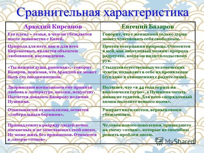 Аркадий Кирсанов Евгений Базаров Его идеал – семья, в чем он убеждается после знакомства с Катей. Говорит, что с женщиной только дурак можетт чувствовать себя свободным. Природа для него, как и для всех Кирсановых, является объектом любования, наслаж