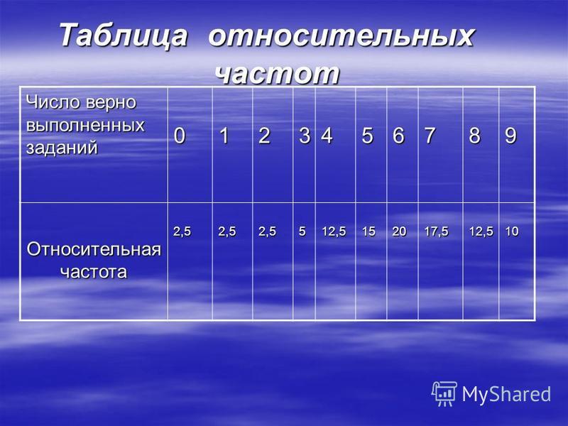 Таблица относительных частот Число верно выполненных заданий 0123456789 Относительная частота 2,52,52,5512,5152017,512,510