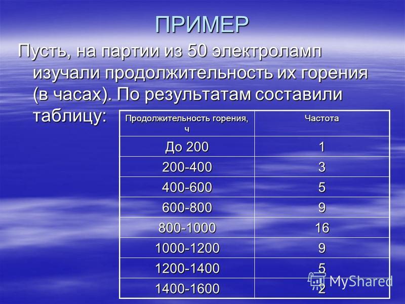 ПРИМЕР Пусть, на партии из 50 электроламп изучали продолжительность их горения (в часах). По результатам составили таблицу: Продолжительность горения, ч Частота До 200 1 200-4003 400-6005 600-8009 800-100016 1000-12009 1200-14005 1400-16002