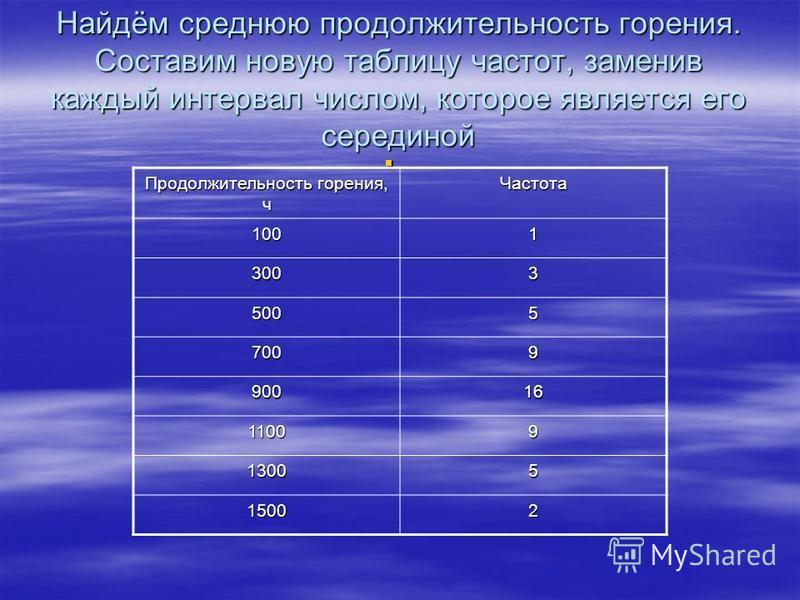Найдём среднюю продолжительность горения. Составим новую таблицу частот, заменив каждый интервал числом, которое является его серединой Продолжительность горения, ч Частота 1001 3003 5005 7009 90016 11009 13005 15002