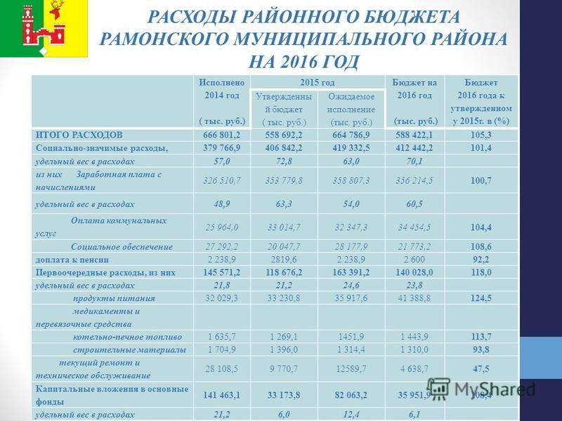 РАСХОДЫ РАЙОННОГО БЮДЖЕТА РАМОНСКОГО МУНИЦИПАЛЬНОГО РАЙОНА НА 2016 ГОД Исполнено 2014 год ( тыс. руб.) 2015 год Бюджет на 2016 год (тыс. руб.) Бюджет 2016 года к утвержденном у 2015 г. в (%) Утвержденны й бюджет ( тыс. руб.) Ожидаемое исполнение (тыс