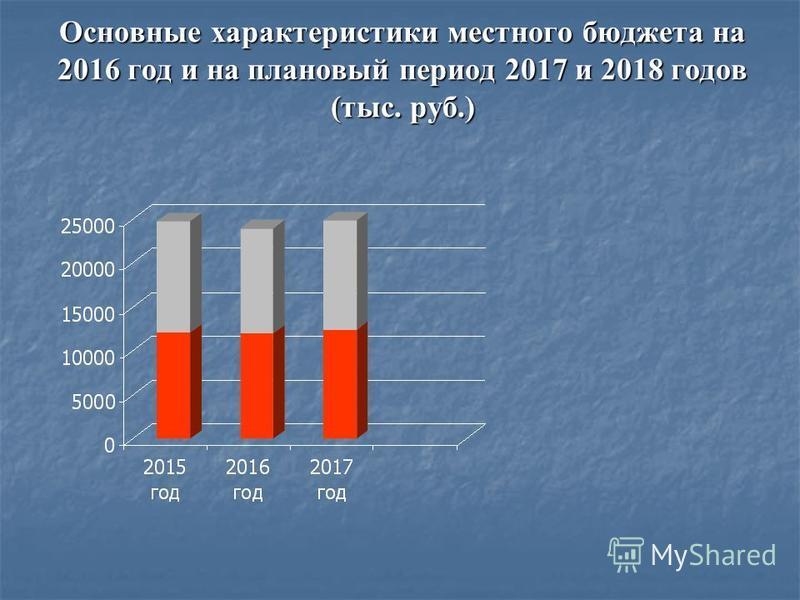 Основные характеристики местного бюджета на 2016 год и на плановый период 2017 и 2018 годов (тыс. руб.)