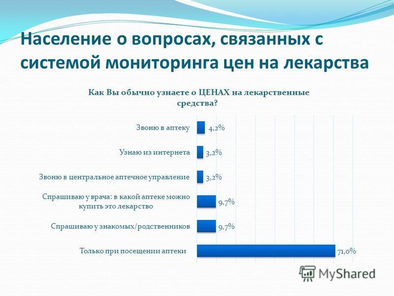 Население о вопросах, связанных с системой мониторинга цен на лекарства