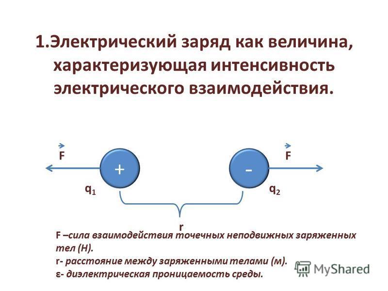 1. Электрический заряд как величина, характеризующая интенсивность электрического взаимодействия. + - F r F q1q1 q2q2 F –сила взаимодействия точечных неподвижных заряженных тел (H). r- расстояние между заряженными телами (м). ε- диэлектрическая прони