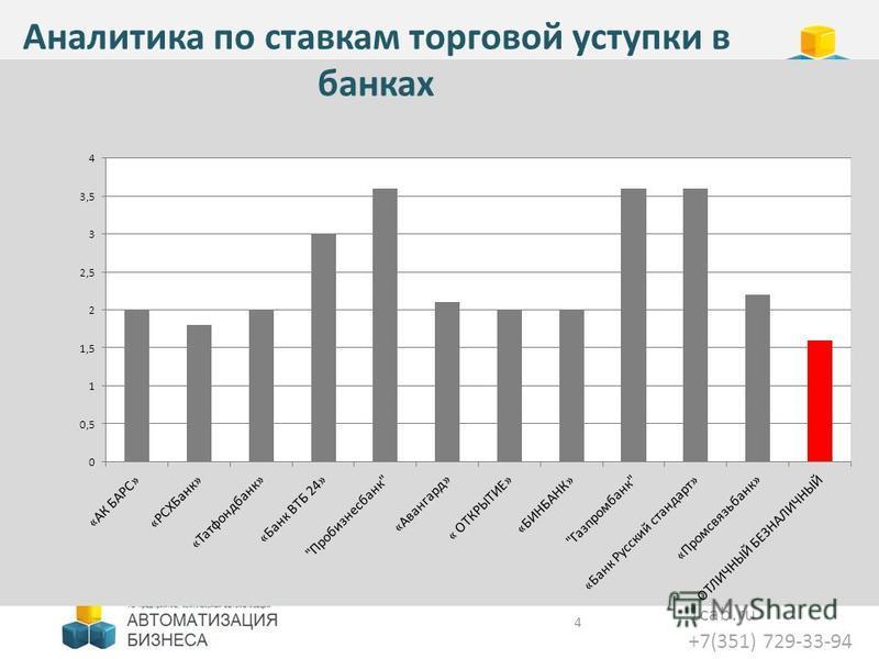 1cab.ru +7(351) 729-33-94 Аналитика по ставкам торговой уступки в банках 4