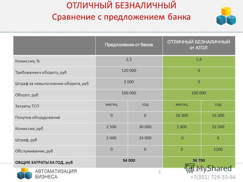 1cab.ru +7(351) 729-33-94 5 ОТЛИЧНЫЙ БЕЗНАЛИЧНЫЙ Сравнение с предложением банка Предложение от банка ОТЛИЧНЫЙ БЕЗНАЛИЧНЫЙ от АТОЛ Комиссия, % 2,51,6 Требование к обороту, руб 120 0000 Штраф за невыполнение оборота, руб 2 0000 Оборот, руб 100 000 Затр