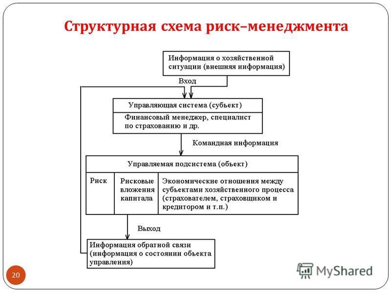 20 Структурная схема риск – менеджмента