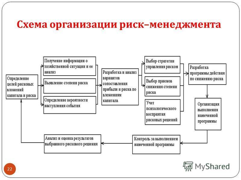 Риск-менеджмент схема