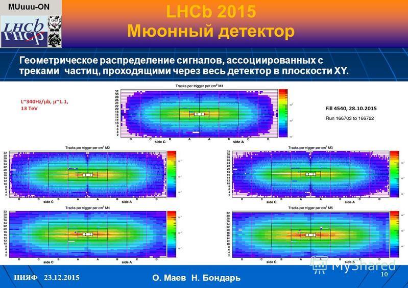 ПИЯФ 23.12.2015 LHCb 2015 Мюонный детектор 10 О. Маев Н. Бондарь Геометрическое распределение сигналов, ассоциированных с треками частиц, проходящими через весь детектор в плоскости XY.