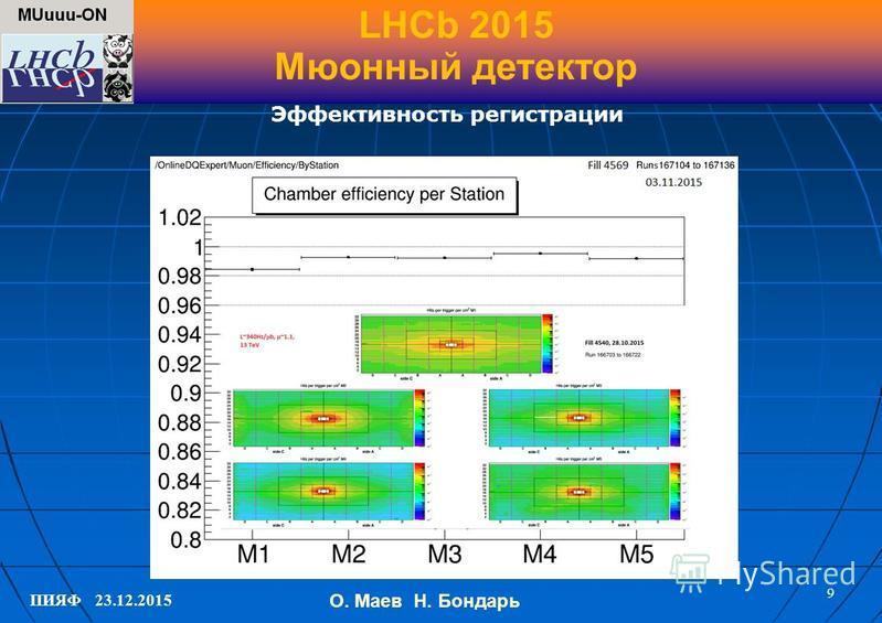 ПИЯФ 23.12.2015 LHCb 2015 Мюонный детектор 9 Эффективность регистрации О. Маев Н. Бондарь