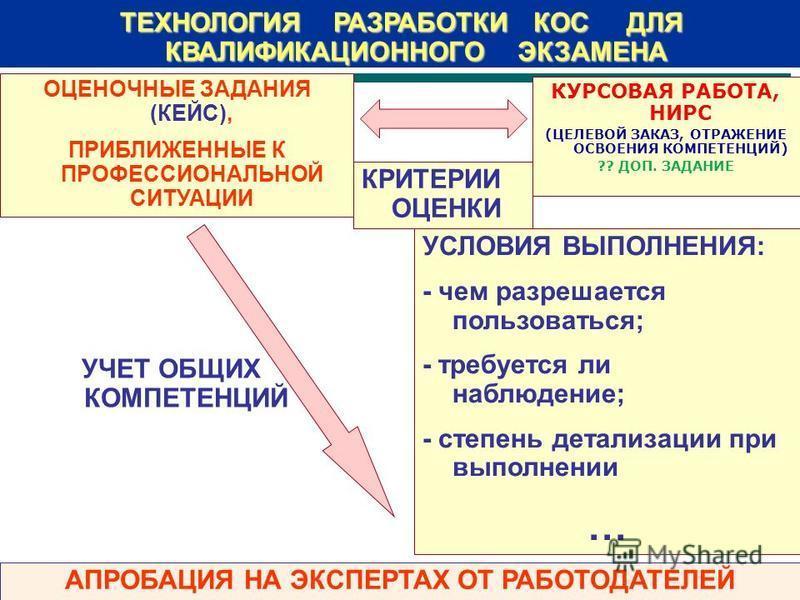 ТЕХНОЛОГИЯ РАЗРАБОТКИ КОС ДЛЯ КВАЛИФИКАЦИОННОГО ЭКЗАМЕНА ОЦЕНОЧНЫЕ ЗАДАНИЯ (КЕЙС), ПРИБЛИЖЕННЫЕ К ПРОФЕССИОНАЛЬНОЙ СИТУАЦИИ КРИТЕРИИ ОЦЕНКИ УСЛОВИЯ ВЫПОЛНЕНИЯ: - чем разрешается пользоваться; - требуется ли наблюдение; - степень детализации при выпол