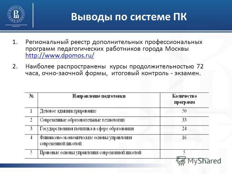фото Выводы по системе ПК 1. Региональный реестр дополнительных профессиональных программ педагогических работников города Москвы http://www.dpomos.ru/ http://www.dpomos.ru/ 2. Наиболее распространены курсы продолжительностью 72 часа, очно-заочной фо
