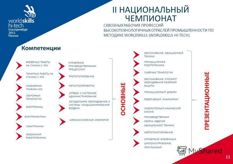 Екатеринбург 2015 Россия II НАЦИОНАЛЬНЫЙ ЧЕМПИОНАТ СКВОЗНЫХ РАБОЧИХ ПРОФЕССИЙ ВЫСОКОТЕХНОЛОГИЧНЫХ ОТРАСЛЕЙ ПРОМЫШЛЕННОСТИ ПО МЕТОДИКЕ WORLDSKILLS (WORLDSKILLS HI-TECH) 11 Компетенции ПРЕЗЕНТАЦИОННЫЕ РЕВЕРСИВНЫЙ ИНЖИНИРИНГ ПРОИЗВОДСТВЕННАЯ СБОРКА ИЗДЕ