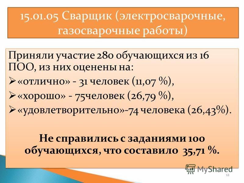 15.01.05 Сварщик (электросварочные, газосварочные работы) Приняли участие 280 обучающихся из 16 ПОО, из них оценены на: «отлично» - 31 человек (11,07 %), «хорошо» - 75 человек (26,79 %), «удовлетворительно»-74 человека (26,43%). Не справились с задан