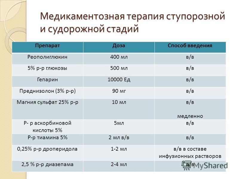 Медикаментозная терапия ступорозной и судорожной стадий Препарат ДозаСпособ введения Реополиглюкин 400 млв/в 5% р-р глюкозы 500 млв/в Гепарин 10000 Едв/в Преднизолон (3% р-р)90 мкв/в Магния сульфат 25% р-р 10 мл в/в медленно Р- р аскорбиновой кислоты