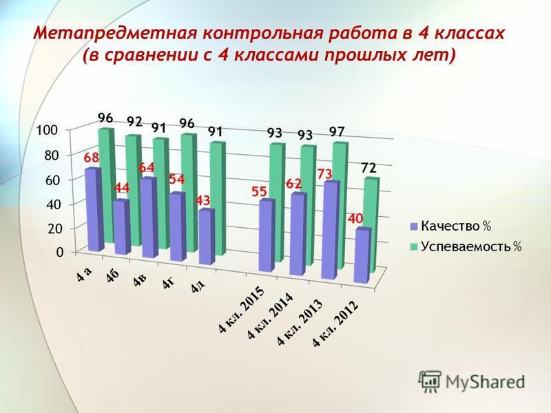 Метапредметная контрольная работа в 4 классах (в сравнении с 4 классами прошлых лет)