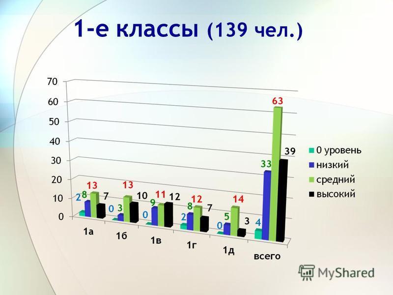 1-е классы (139 чел.)