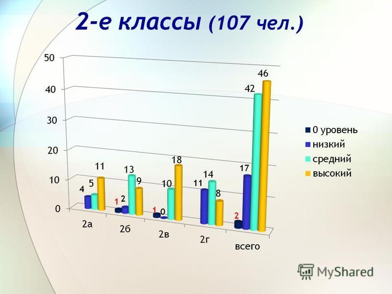 2-е классы (107 чел.)