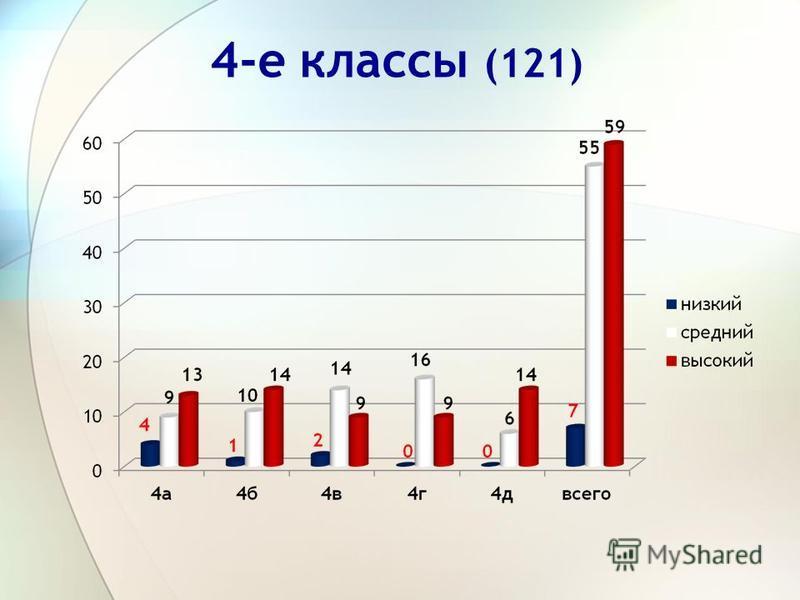 4-е классы (121)