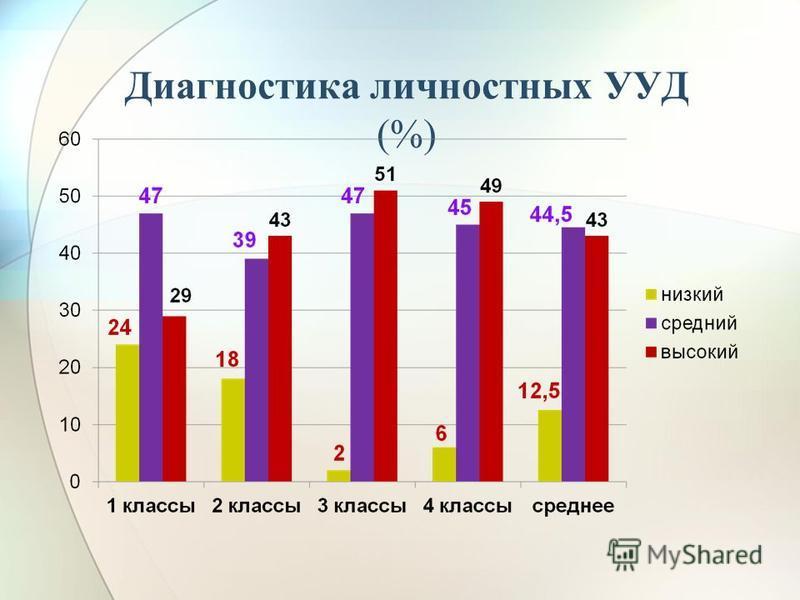 Диагностика личностных УУД (%)