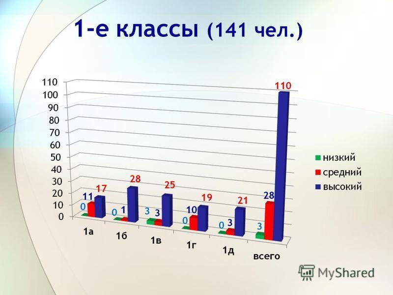 1-е классы (141 чел.)