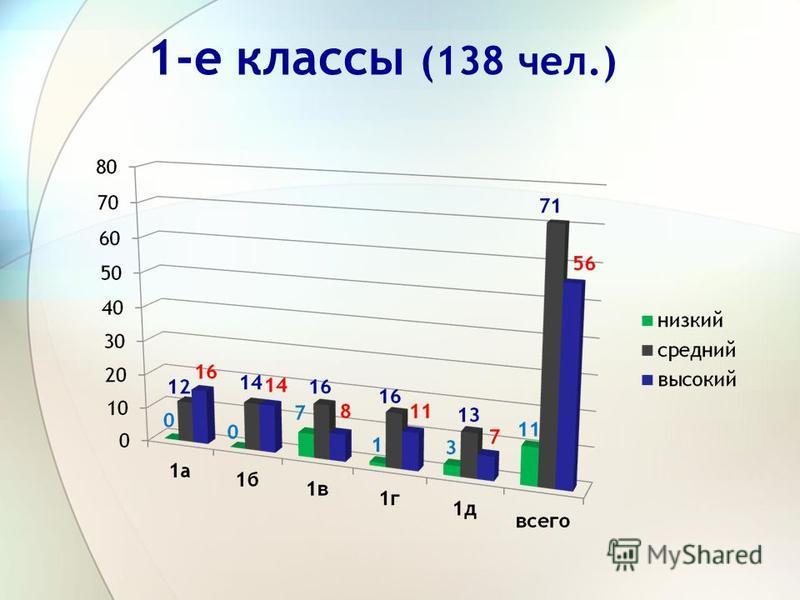1-е классы (138 чел.)