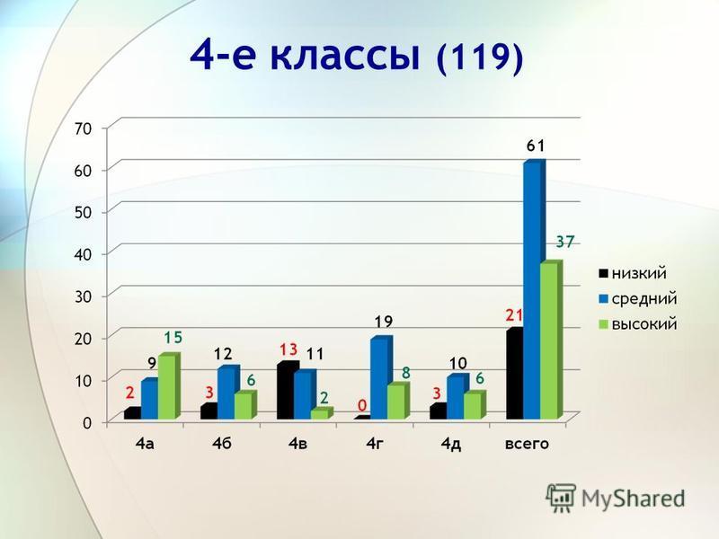 4-е классы (119)