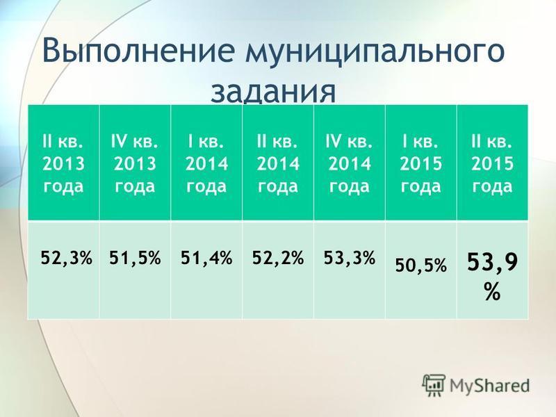 Выполнение муниципального задания II кв. 2013 года IV кв. 2013 года I кв. 2014 года II кв. 2014 года IV кв. 2014 года I кв. 2015 года II кв. 2015 года 52,3%51,5%51,4%52,2%53,3% 50,5% 53,9 %