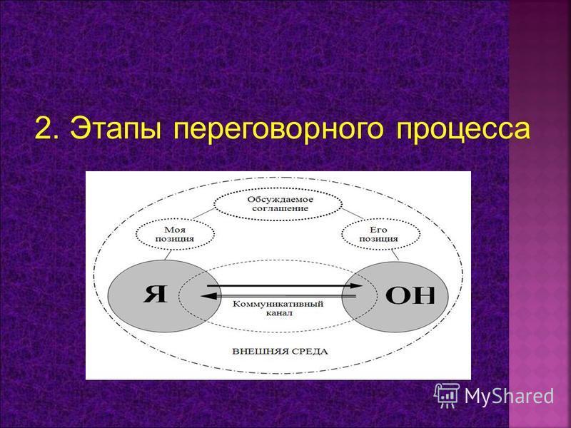 2. Этапы переговорного процесса