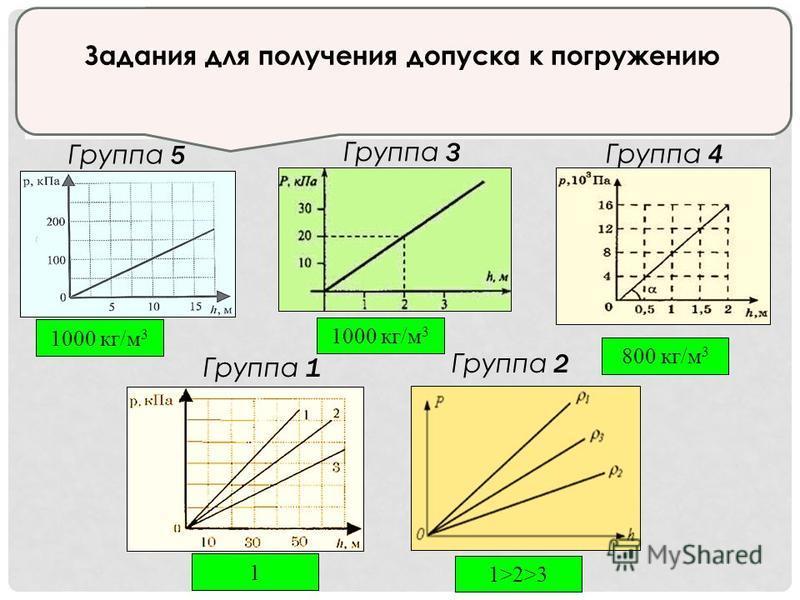 1000 кг/м 3 800 кг/м 3 1 1>2>3 Группа 5 Группа 2 Группа 3 Группа 4 Группа 1 Задания для получения допуска к погружению