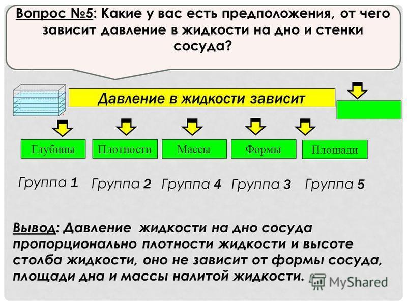 Давление в жидкости зависит Глубины ПлотностиМассы Формы Площади Группа 1 Группа 2 Группа 4 Группа 3 Группа 5 Вывод: Давление жидкости на дно сосуда пропорционально плотности жидкости и высоте столба жидкости, оно не зависит от формы сосуда, площади