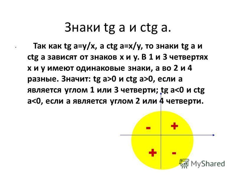 Знаки tg a и ctg a. Так как tg a=y/x, а ctg a=x/y, то знаки tg a и ctg a зависят от знаков x и y. В 1 и 3 четвертях x и y имеют одинаковые знаки, а во 2 и 4 разные. Значит: tg a>0 и ctg a>0, если а является углом 1 или 3 четверти; tg a<0 и ctg a<0, е