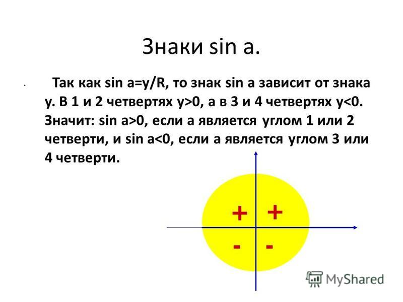 Знаки sin a. Так как sin a=y/R, то знак sin a зависит от знака y. В 1 и 2 четвертях y>0, а в 3 и 4 четвертях y 0, если а является углом 1 или 2 четверти, и sin a<0, если а является углом 3 или 4 четверти. 90 360 0 270 180 -- + +