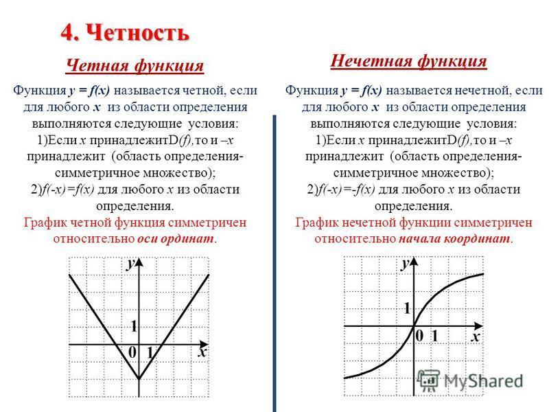 4. Четность Четная функция Нечетная функция Функция y = f(x) называется четной, если для любого х из области определения выполняются следующие условия: 1)Если x принадлежитD(f),то и –х принадлежит (область определения- симметричное множество); 2)f(-x