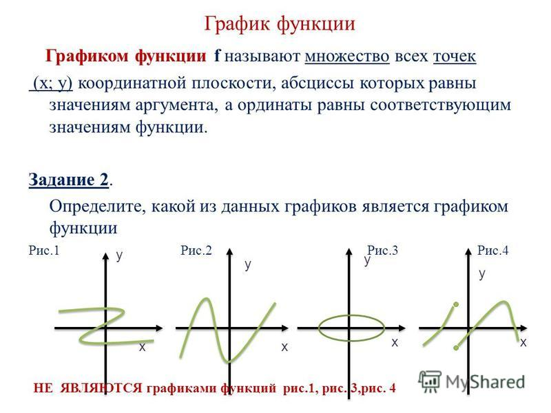 График функции Графиком функции f называют множество всех точек (х; у) координатной плоскости, абсциссы которых равны значениям аргумента, а ординаты равны соответствующим значениям функции. Задание 2. Определите, какой из данных графиков является гр