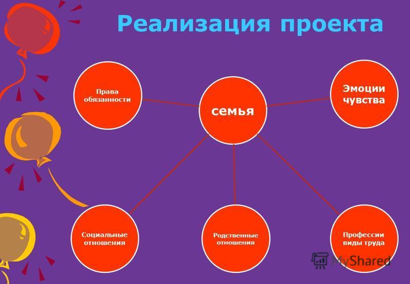 Реализация проекта семья Родственные отношения Права обязанности Эмоции чувства Профессии виды труда Социальные отношения