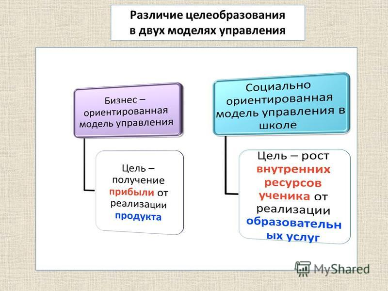 Различие целеобразования в двух моделях управления