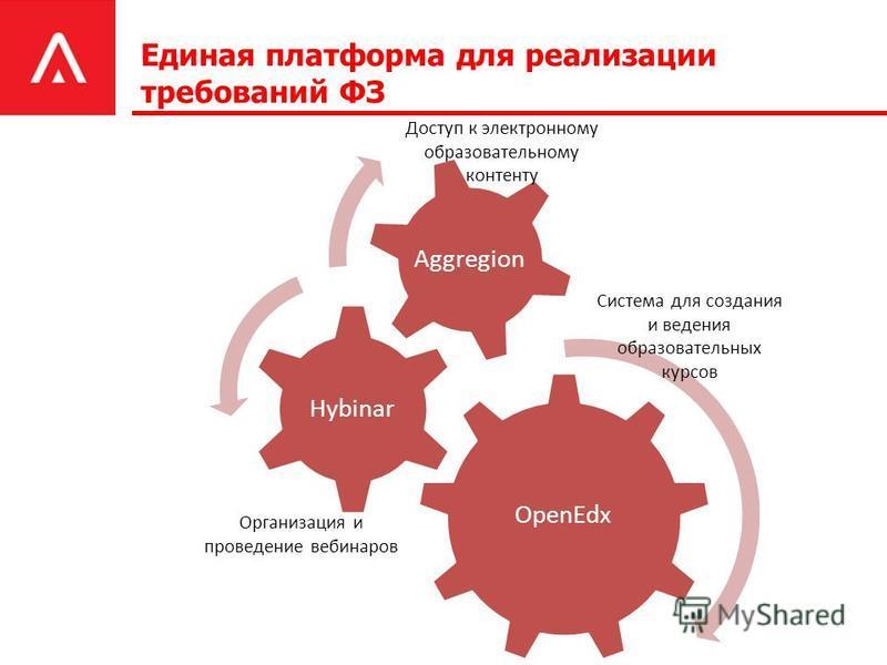 Единая платформа для реализации требований ФЗ OpenEdx Hybinar Aggregion Доступ к электронному образовательному контенту Организация и проведение вебинаров Система для создания и ведения образовательных курсов